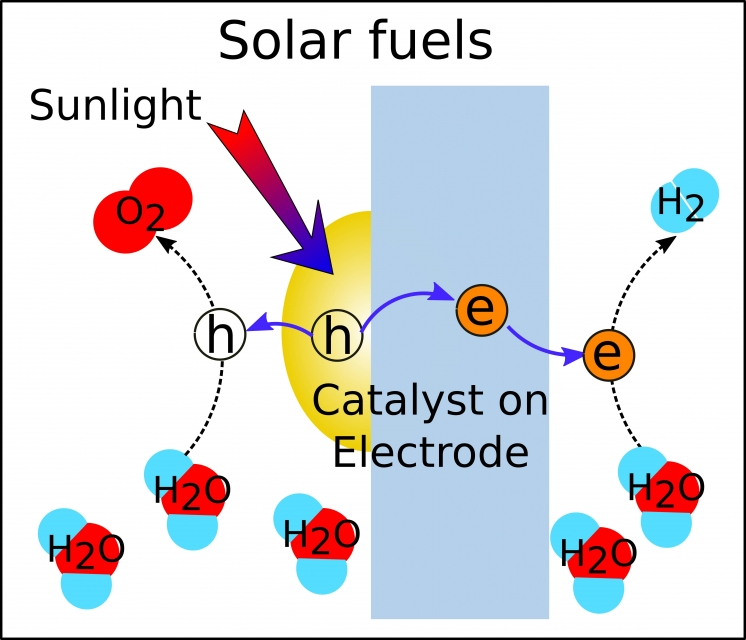 Solar fuels by water splitting | ANU College of Engineering