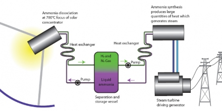 Fig. 1. Solar thermochemical energy storage using ammonia cycle (Diagram: Tim Wetherell).