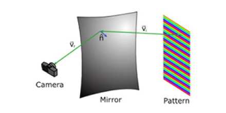 Fig. 1. Coloured pattern deflectometry measurement principle. A second photo is taken with the pattern rotated by 90°. Diagram: P. Scott.