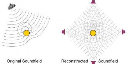 Schematic of comparison of actual sound source and reconstructed sound source with diffraction effects around a sphere.