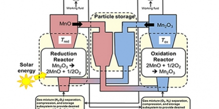 Fig. 1. Solar thermochemical energy storage system using manganese-oxide based redox cycling