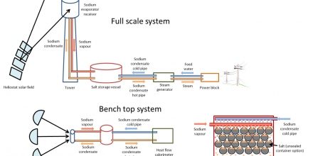 Fig. 1. Full-scale (top) and bench-top (bottom) concepts of the high-temperature energy collection and storage system with sodium and sodium chloride.