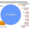 Worldwide Installed Storage Capacity for Electrical Energy
